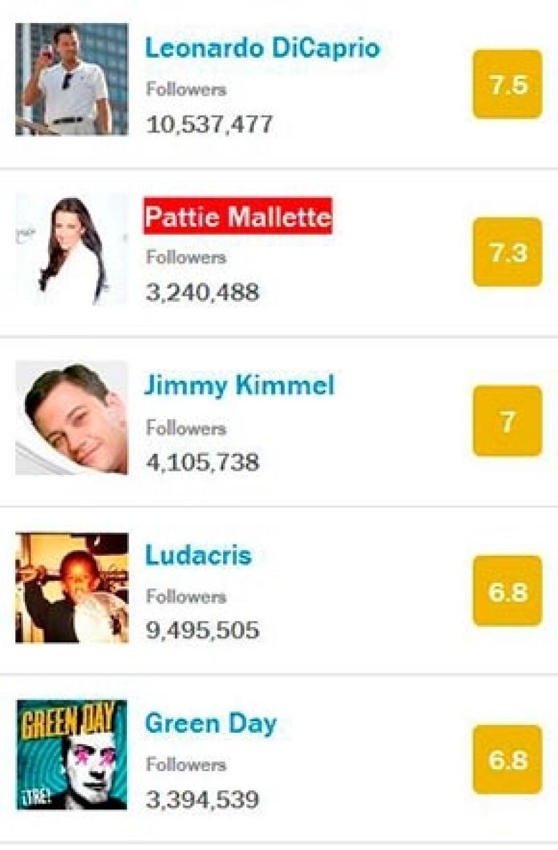 De acuerdo con un estudio realizado por la revista Time a los 500 famosos con más seguidores, Leonardo DiCaprio, la mamá de Justin Bieber y Jimmy Kimmel son los más inteligentes de la red.