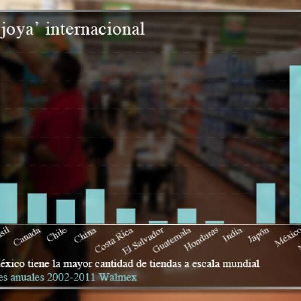 El gigante minorista pasó de tener 579 tiendas en 2002 a 2,087 al cierre del 2011 en el territorio nacional.