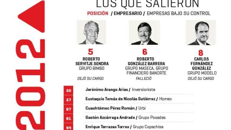 Después de dejar su cargo dentro de sus empresas, siete ejecutivos salieron del ranking. Roberto González Barrera de Grupo Maseca dejó la posición seis tras su fallecimiento.