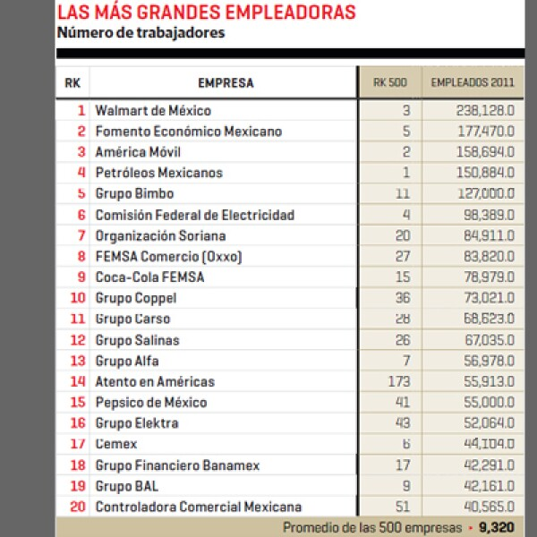 De acuerdo a su número de trabajadores en 2011, Walmart de México y Fomento Económico Mexicano son las más grandes empleadoras del país.