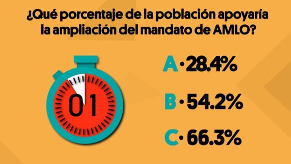 ¿Qué porcentaje de la población apoyaría la ampliación del mandato de AMLO?