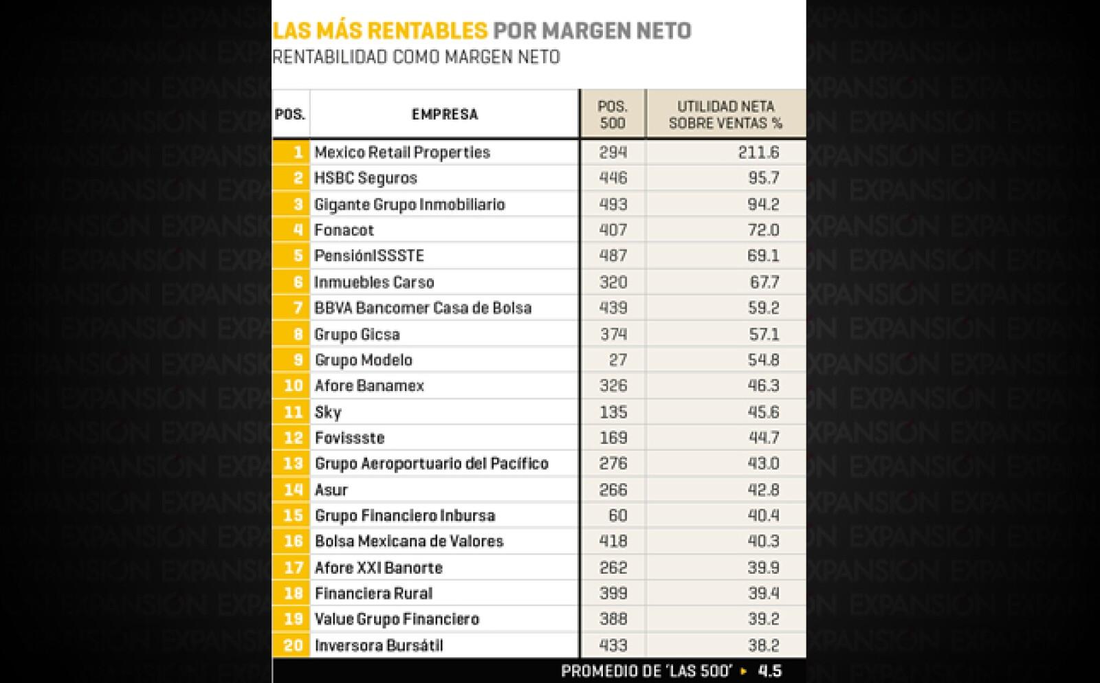 Mexico Retail Properties (escaño 294 en el ranking 2014 de Las 500 de Expansión), HSBC Seguros (446), Gigante Grupo Inmobiliario (493) Inmuebles Carso y otras instituciones financieras integran el cuadro de las más rentables por margen neto.