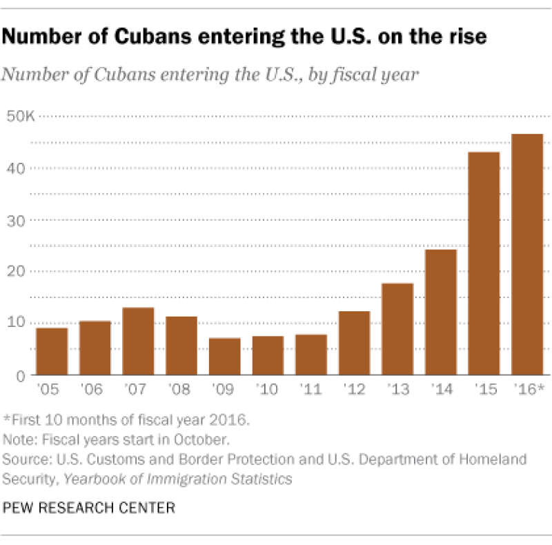 Número de cubanos que ha entrado a Estados Unidos