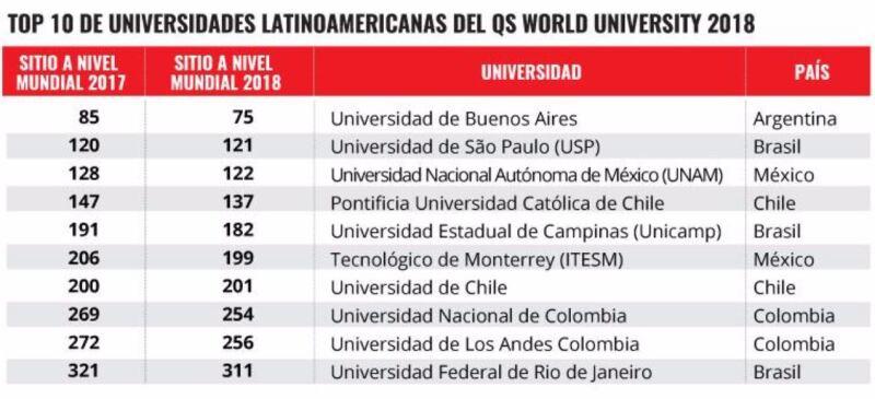 Las 10 mejores de Latinoamérica