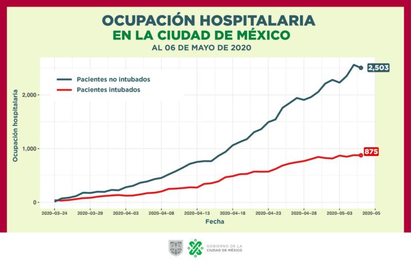 Ocupación hospitalaria en la Ciudad de México por pacientes de COVID-19 hasta el 6 de mayo. Fuente: Gobierno CDMX