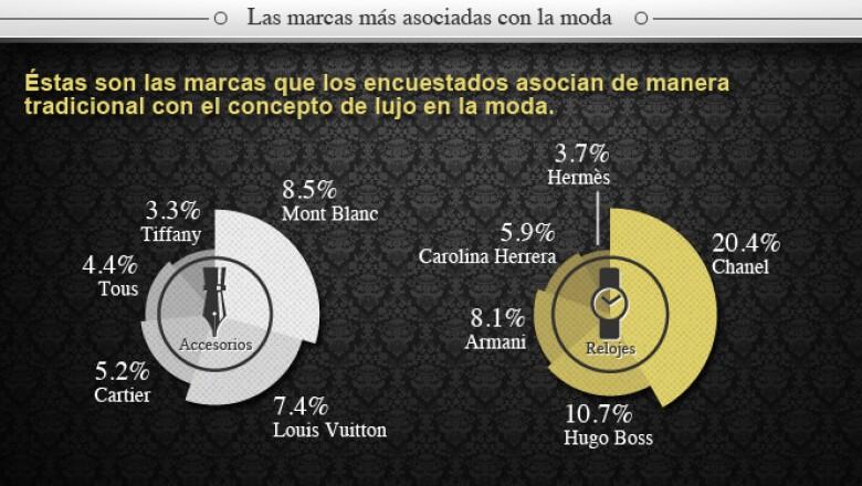 Las marcas Mont Blanc y Chanel son las más asociadas con el lujo en la moda.