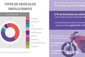 Hechos de tránsito por tipo de vehículo, tercer trimestre de 2019.