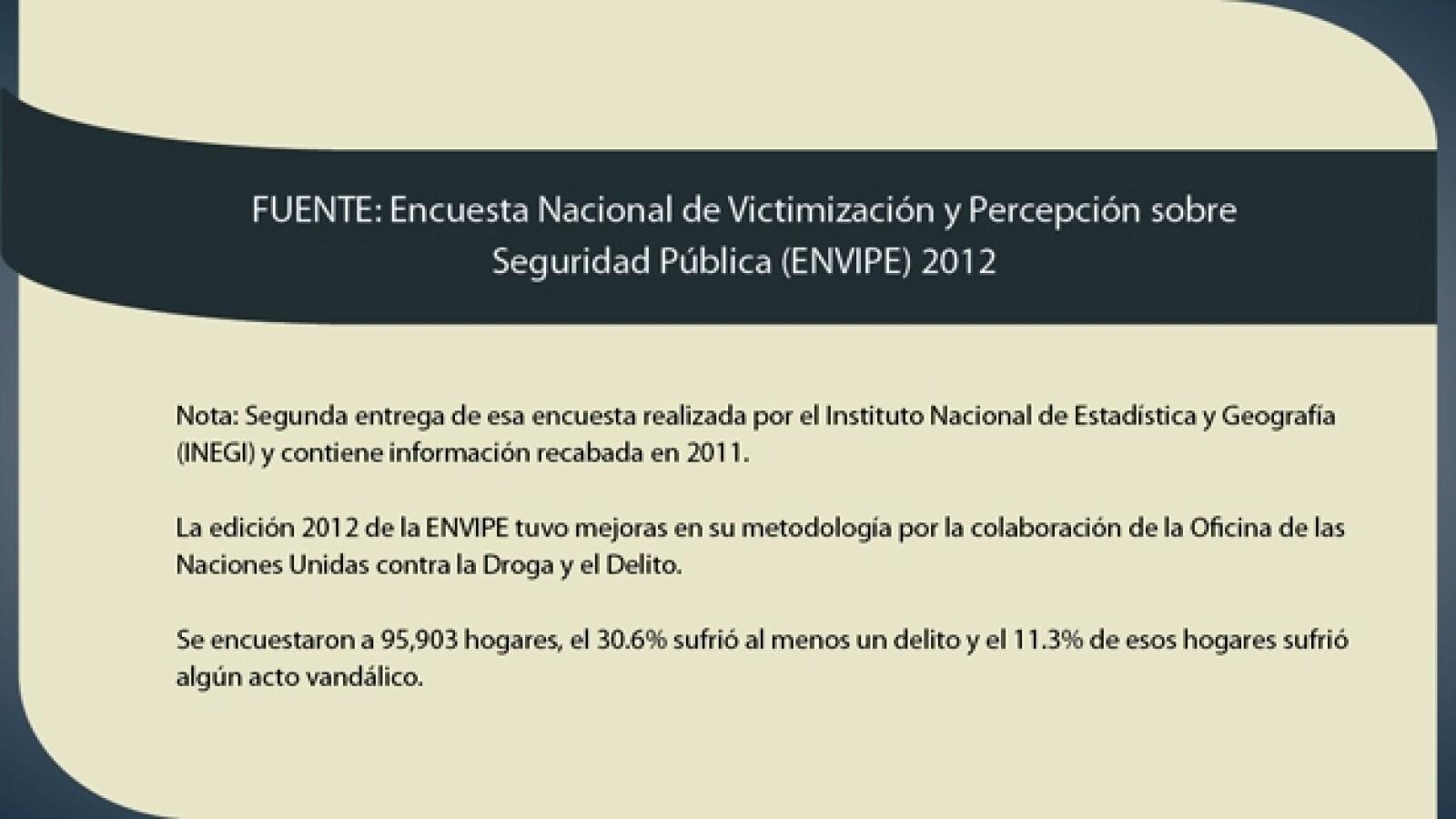 Encuesta seguridad INEGI 2012 21