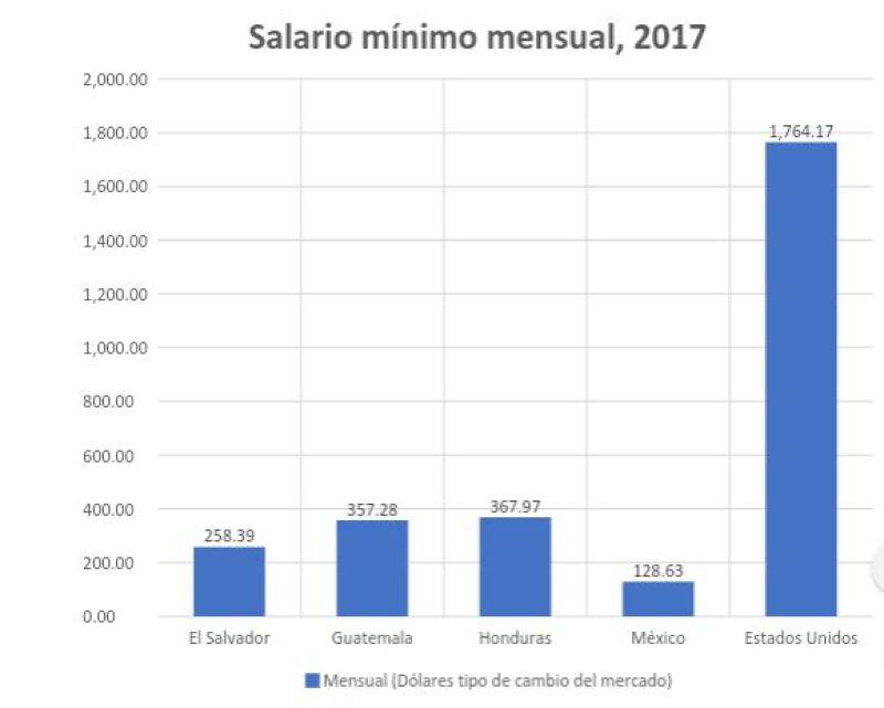 Comparación salarial México EU
