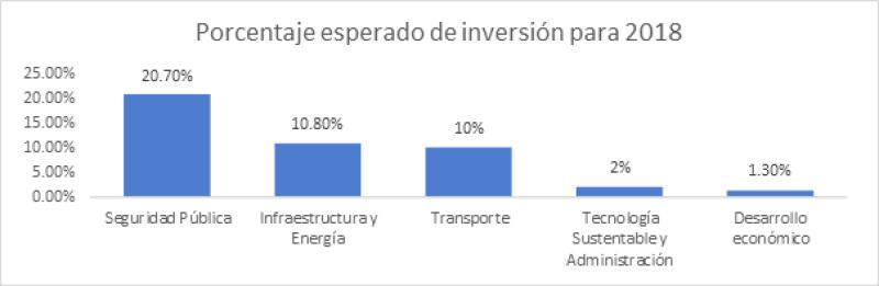 ¿En qué invertirán las ciudades latinoamericanas?