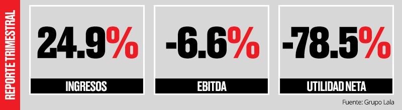 Resultados del tercer trimestre.