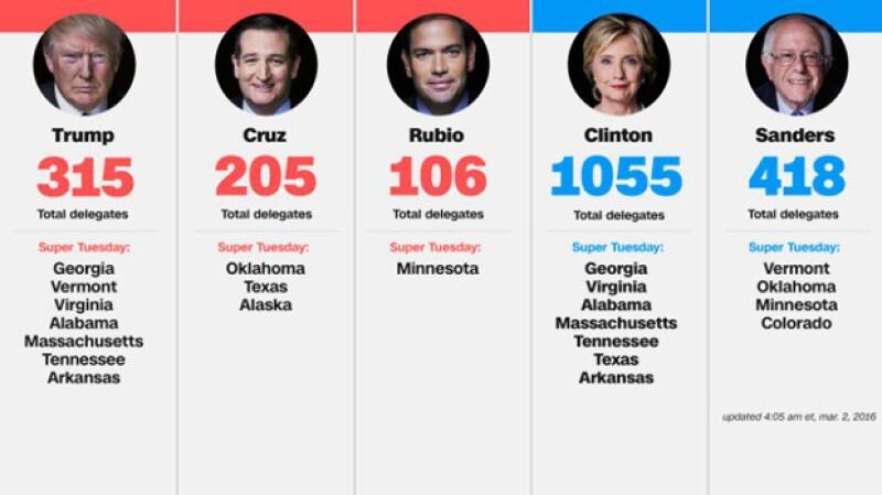 Estos son los estados que lidera cada candidato.
