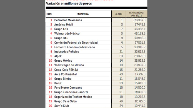 Petróleos Mexicanos y América Móvil registraron el mayor crecimiento de venta en pesos entre 2010 y 2011.