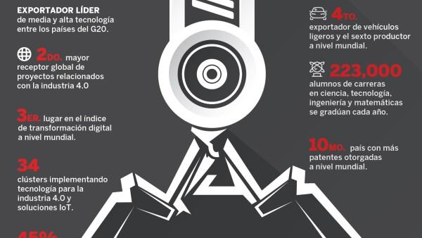 Industrial Transformation Mexico 2019 v Móvil