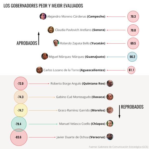 Evaluación a gobernadores
