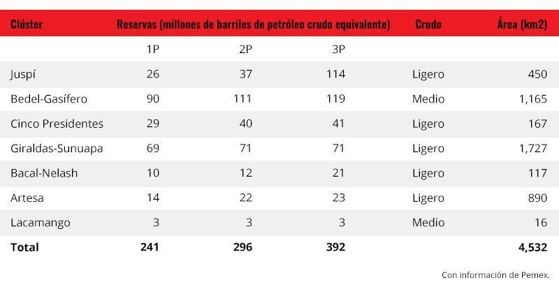Los farmouts de Pemex en 2018