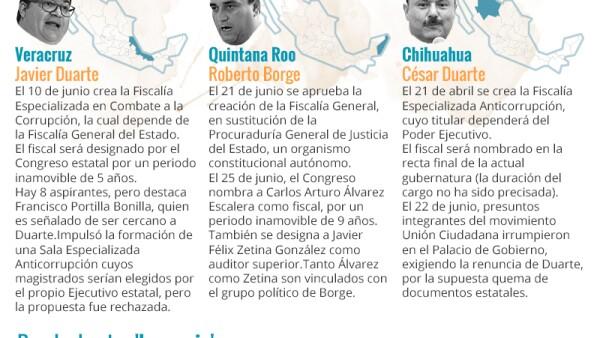 Los gobiernos de Veracruz, Quintana Roo y Chihuahua hacen sus últimos movimientos para dejar su 'herencia' a los nuevos gobernantes panistas.