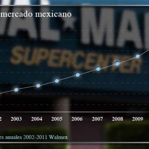Los volúmenes de ventas han mantenido una tendencia al alza, incluso en épocas difíciles como la crisis financiera iniciada en 2008.