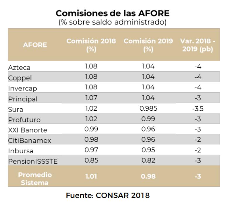 Comisiones aprobadas a las Afores para 2019