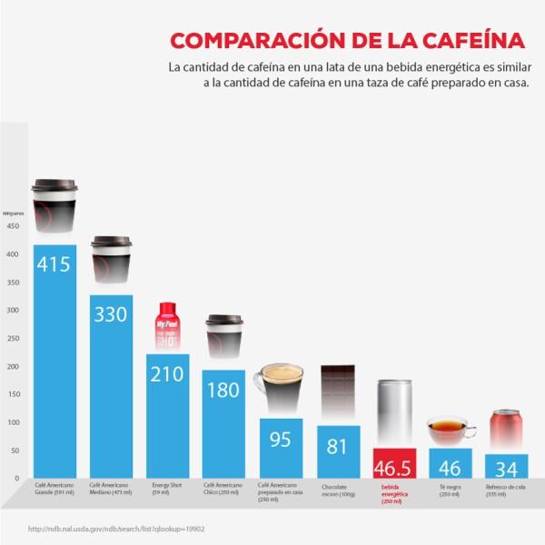 Comparación de la cafeína.