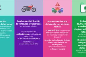 Cifras sobre hechos de tránsito durante el tercer trimestre de 2019.