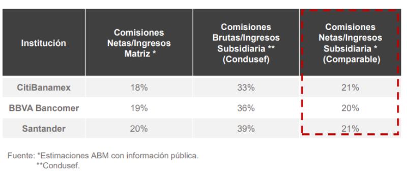 Comisiones Banamex Bancomer y Santander