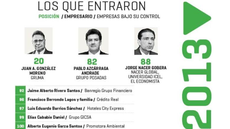 Juan A. González (20) de Gruma, Pablo Azcárraga (82) de Grupo Posadas y Alberto Eugenio Garza (100) de Promotora Ambiental son tres de los ejecutivos que se integraron al listado.