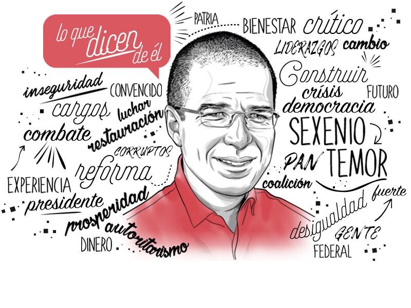 Perfil Ricardo Anaya