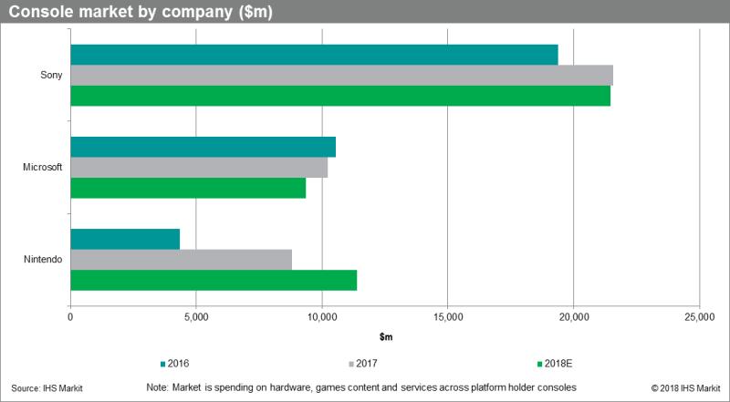 Market share de consolas por compañía