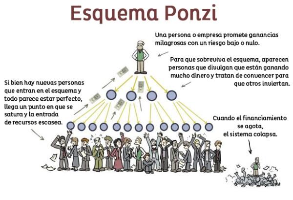 Carlo Ponzi realizó una de las estafas financieras más grandes en los años 20, en Estados Unidos, utilizando este sistema al que se le conoció posteriormente como Esquema Ponzi.