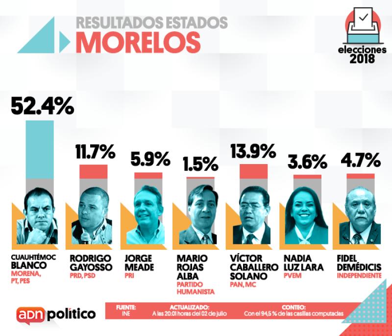 Morelos.