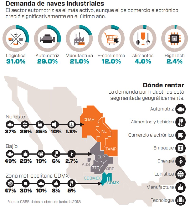 Datos de naves industriales
