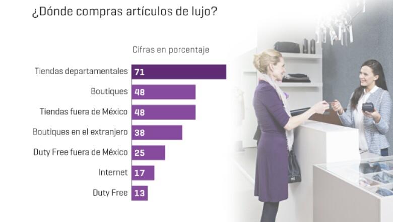 Para el 71% de los lectores encuestados por la revista Expansión, las tiendas departamentales resultaron los lugares predilectos para adquirir artículos de lujo.