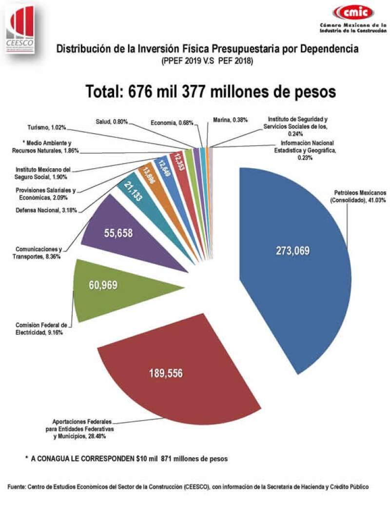 inversión física presupuestaria PPEF 2019