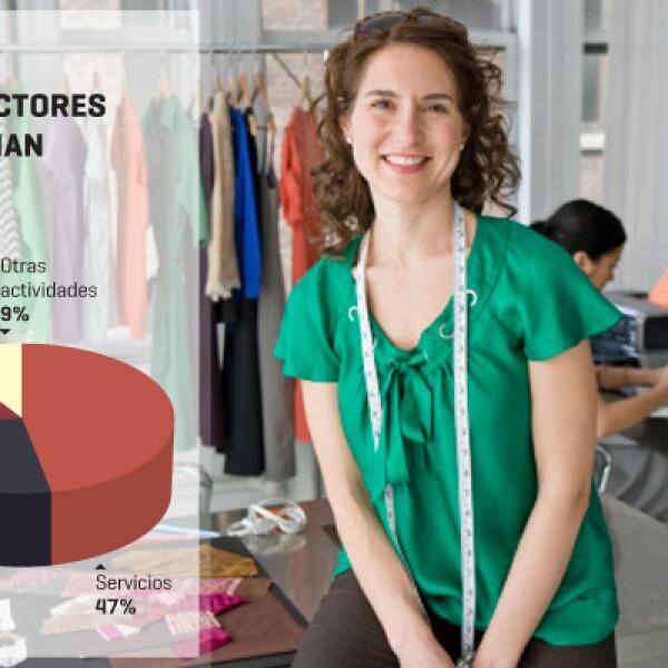 Las pequeñas y medianas empresas sobresalen en sectores como el de servicios (47%), comercio (26%), manufactura (18%) y el resto opera con otras actividades (9%).