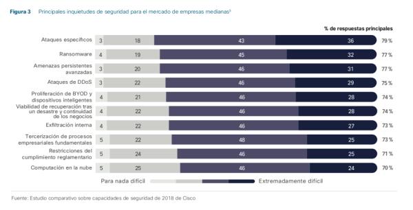 Estas son las principales inquietudes de los CIO