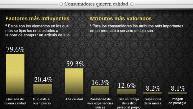 El Informe de Lujo 2012, publicado por la revista Life&Style, revela las tendencias de los consumidores mexicanos de lujo.