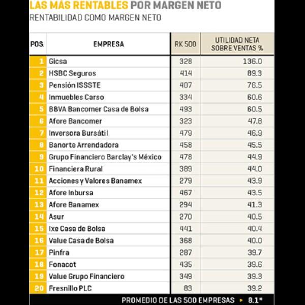 Gicsa, HSBC Seguros y Pensión ISSTE lideran el sublistado del ranking 2013 en rentabilidad de acuerdo al margen neto de cada empresa.