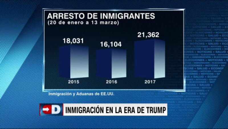 Las cifras de las detenciones de inmigrantes en EU con Trump en la presidencia