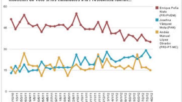 Dos encuestas electorales publicadas en el mes de febrero señalan resultados diferentes a lo que revelan la mayoría de las encuestadoras. (Foto: Cortesía ADNPolítico)