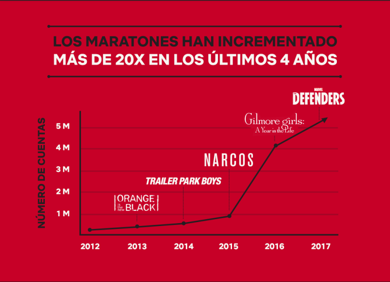 Crecimiento Netflix