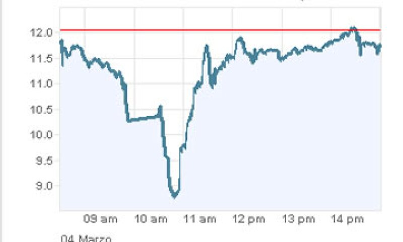Las acciones rebotaron tras haber sido suspendidas. (Foto: Especial )