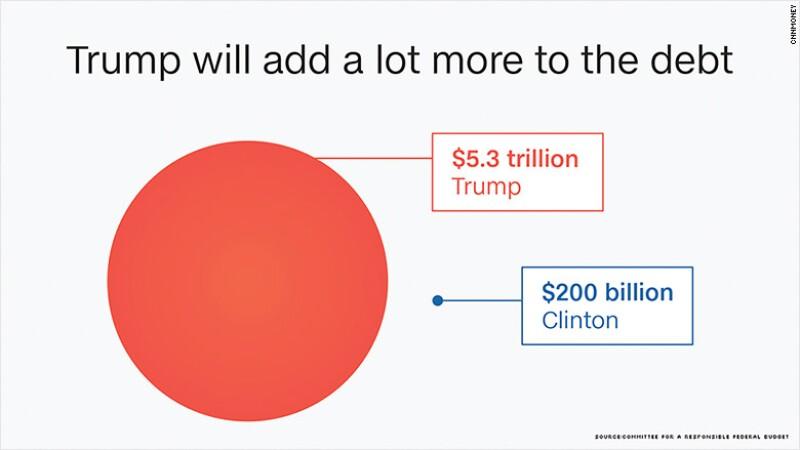 ¿Cuánto crecerá la deuda con Trump o Clinton?