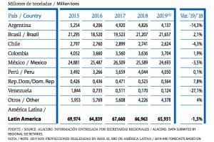 Consumo de productos laminados en Latinoamérica