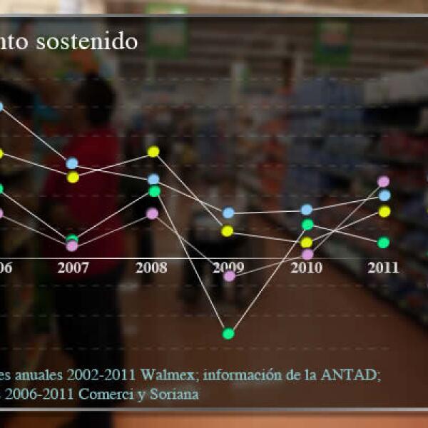 La expansión de Walmart de México y Centroamérica (Walmex) se puso bajo sospecha luego de un reporte de que fue acusada de pagar sobornos por 24 mdd entre 2002 y 2005.