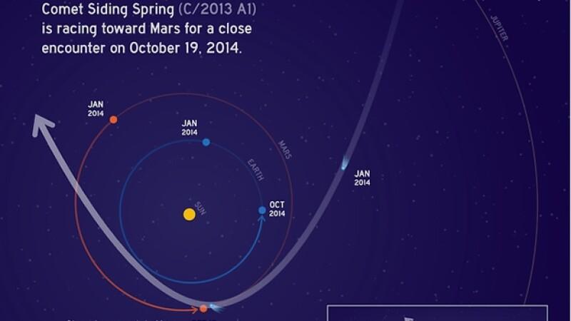 La trayectoria proyectada del Cometa C/2013 A1 ?Siding Spring? que pasará en por Marte para octubre