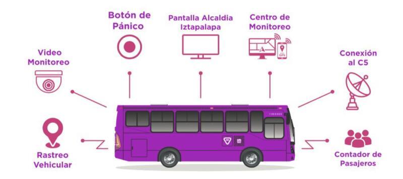 Transporte monitoreado