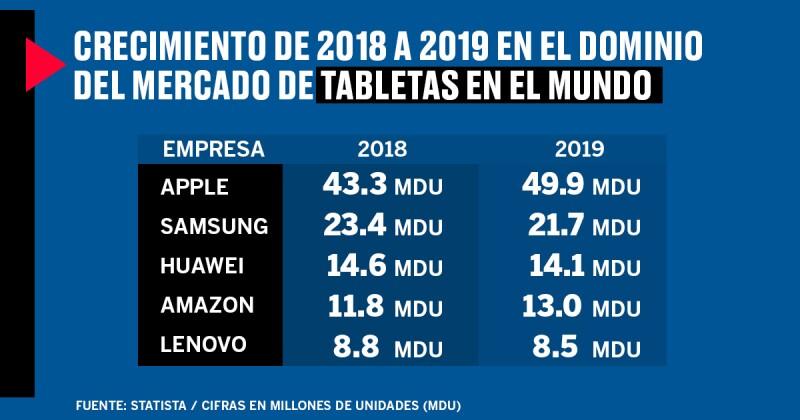 tabletas en el mundo