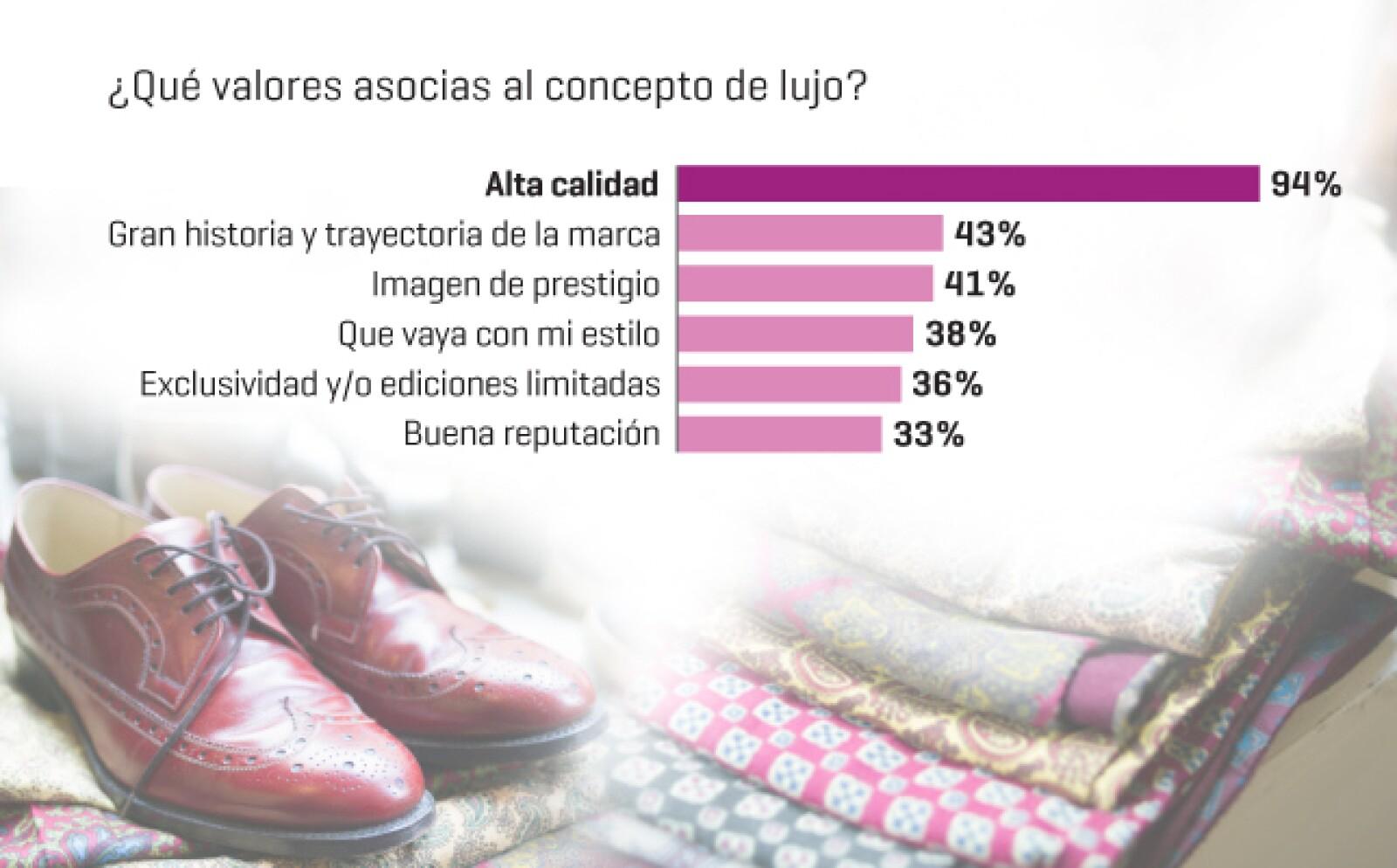 Lujo implica calidad en el producto, así lo definieron los 253 lectores encuestados por la revista Expansión, quienes asocian este concepto con dicha cualidad.