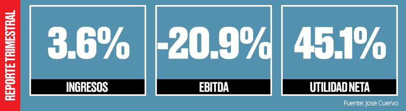 Las ventas netas en México aumentaron 17.1% con respecto al periodo del año anterior como resultado de un fuerte crecimiento de volumen en las categorías de  tequila